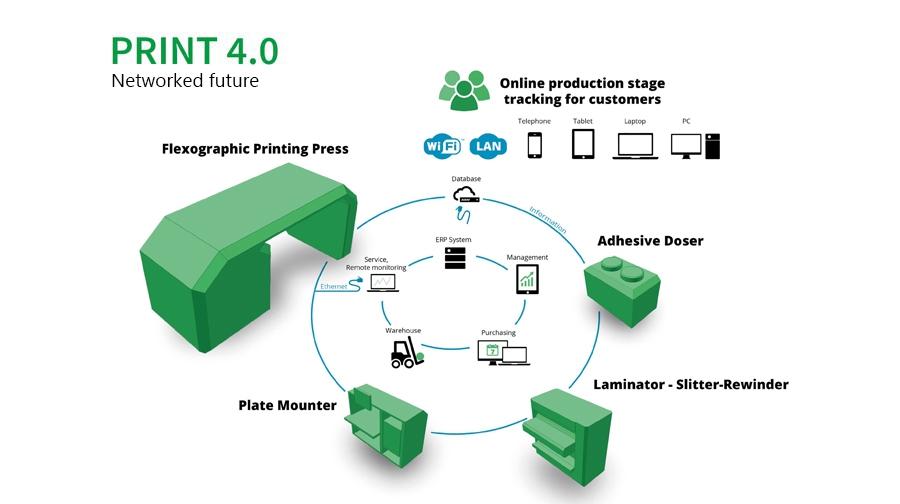 Print 4.0|Wired future|print-4-0